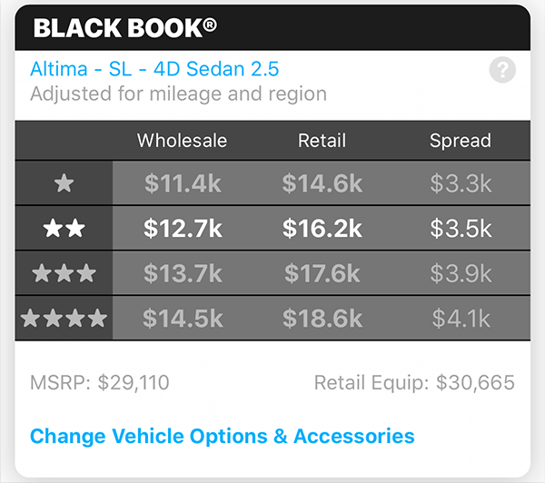 Black Book data for Manheim auction listing