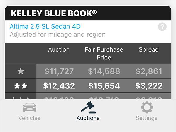KBB data for Manheim auction listing